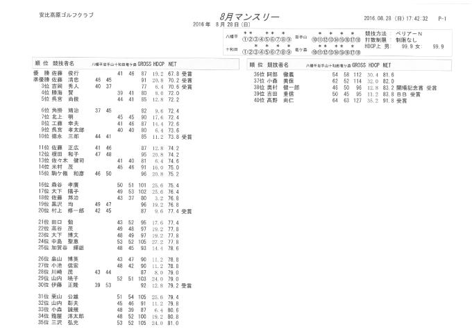 8月マンスリー成績表
