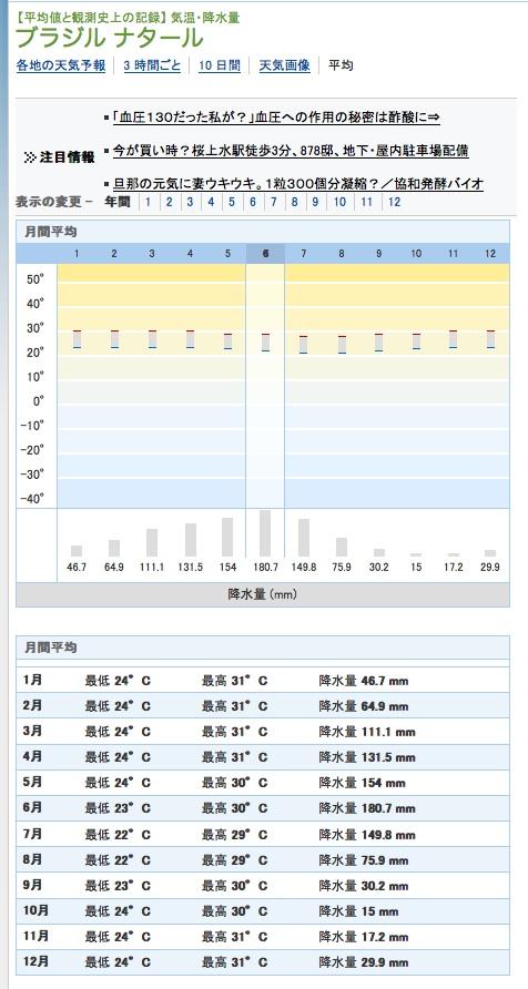 0617ナタール降水量