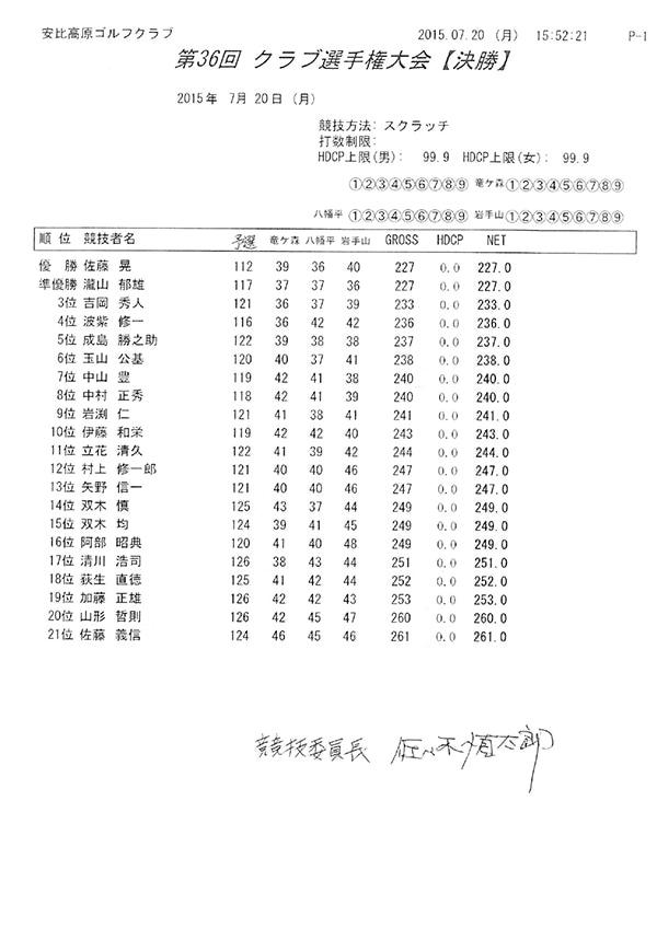 平成27年度クラブ選手権成績表