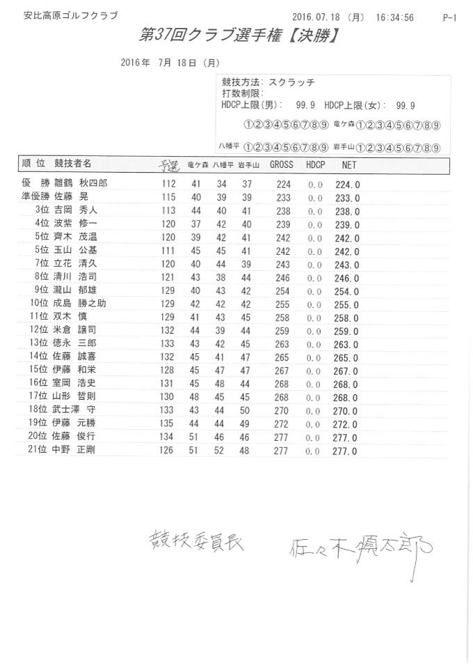 第37回クラブ選手権成績表