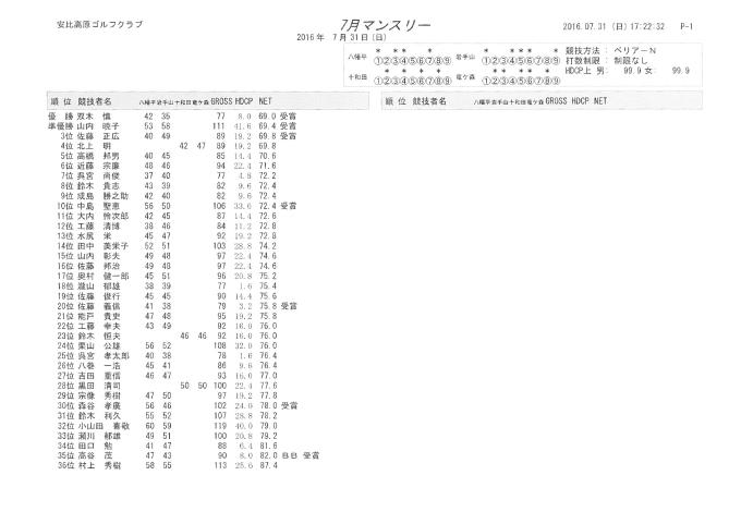 7月マンスリー成績表