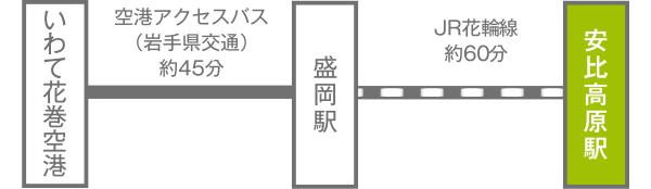 いわて花巻空港~盛岡駅~安比高原駅
