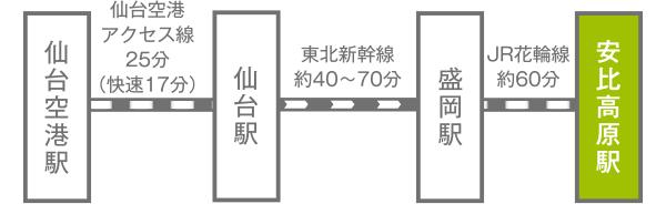 仙台空港駅~仙台駅~盛岡駅~安比高原駅