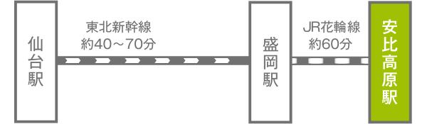 仙台駅~盛岡駅~安比高原駅