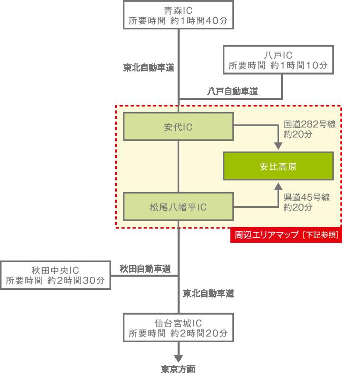 青森IC 所要時間約1時間40分、八戸IC 所要時間 約1時間10分、秋田中央IC 所要時間 約2時間30分、仙台宮城IC所要時間 約2時間20分